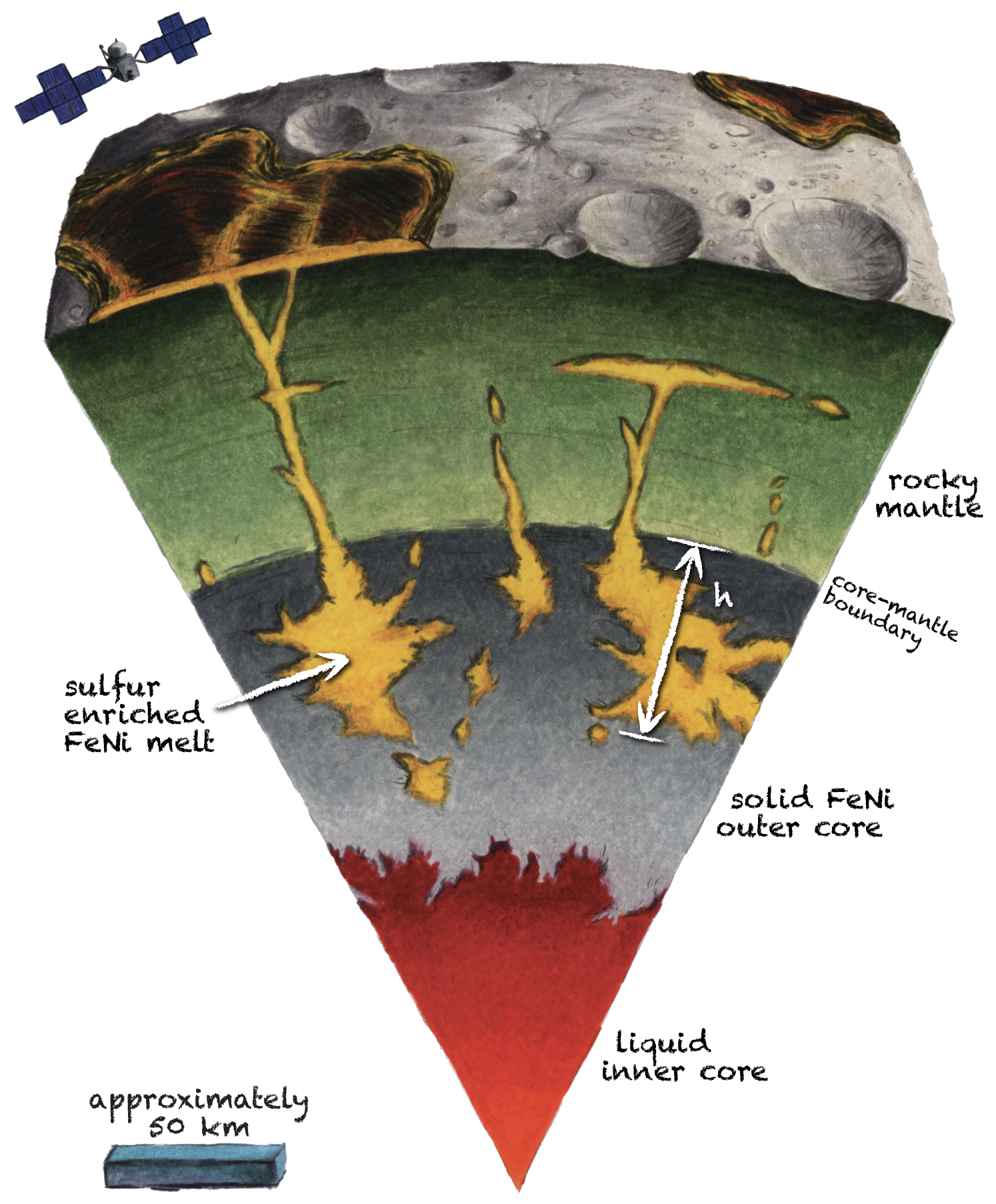 Artistic illustration of Psyche interior structure and the ferrovolcanism process